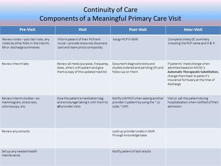 Continuity of Care Components of a Meaningful Primary Care Visit Pre-VisitVisitPost-VisitInter-Visit Review notes – your last note, any notes by other.