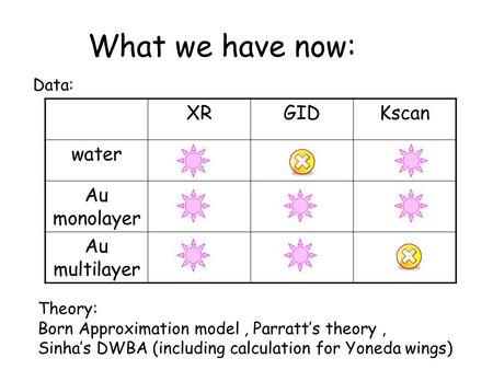 What we have now: XRGIDKscan water Au monolayer Au multilayer Data: Theory: Born Approximation model, Parratt's theory, Sinha's DWBA (including calculation.