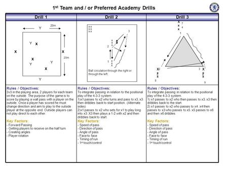 1 st Team and / or Preferred Academy Drills Drill 1Drill 2Drill 3 Rules / Objectives: 3v3 in the playing area, 2 players for each team on the outside.