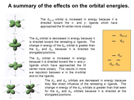A summary of the effects on the orbital energies. d x2-y2 d z2 d xy d yz, d xz The d x2-y2 orbital is increased in energy because it is directed toward.