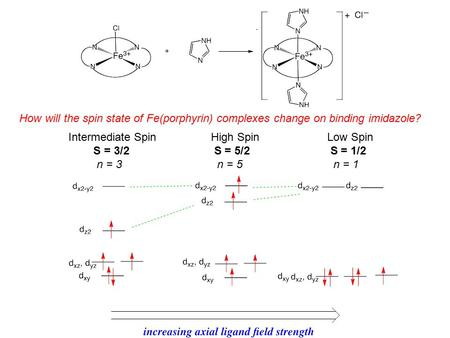Low Spin S = 1/2 n = 1 High Spin S = 5/2 n = 5 Intermediate Spin S = 3/2 n = 3 How will the spin state of Fe(porphyrin) complexes change on binding imidazole?