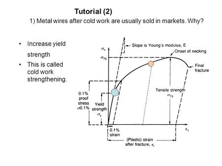 1) Metal wires after cold work are usually sold in markets. Why? Increase yield strength This is called cold work strengthening. Tutorial (2)