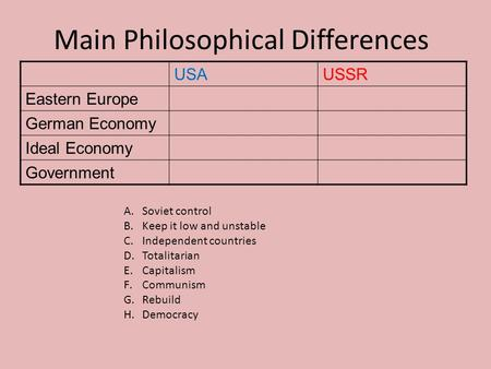Main Philosophical Differences USAUSSR Eastern Europe German Economy Ideal Economy Government A.Soviet control B.Keep it low and unstable C.Independent.