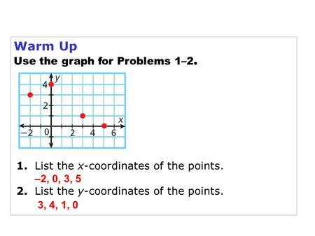 Warm Up Use the graph for Problems 1–2. 1. List the x-coordinates of the points. 2. List the y-coordinates of the points. –2, 0, 3, 5 3, 4, 1, 0.