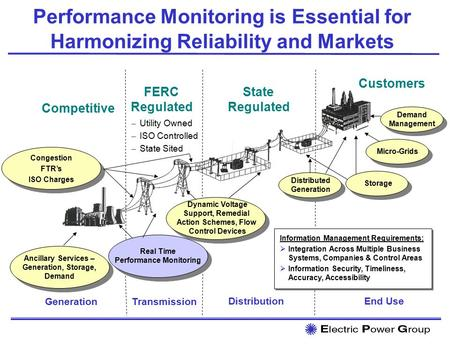 Congestion FTR's ISO Charges Congestion FTR's ISO Charges Performance Monitoring is Essential for Harmonizing Reliability and Markets Distributed Generation.