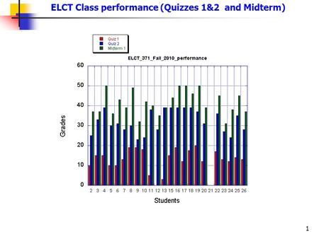 1 ELCT Class performance (Quizzes 1&2 and Midterm)