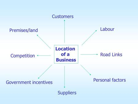 Location of a Business Customers Labour Road Links Competition Personal factors Suppliers Government incentives Premises/land.