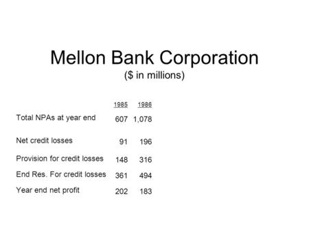 Mellon Bank Corporation ($ in millions) Total NPAs at year end Net credit losses Provision for credit losses End Res. For credit losses Year end net profit.