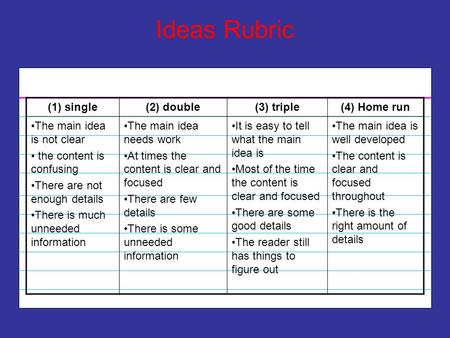 Ideas Rubric (1) single (2) double (3) triple (4) Home run