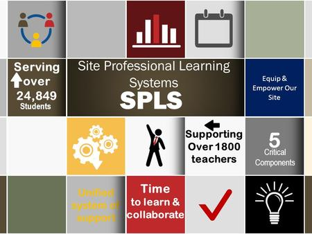 Equip & Empower Our Site Supporting Over 1800 teachers Unified system of support Site Professional Learning Systems SPLS Serving over 24,849 Students Time.