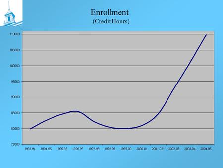 Enrollment (Credit Hours). New Library New School of Management, Academic Building and Quad Project.