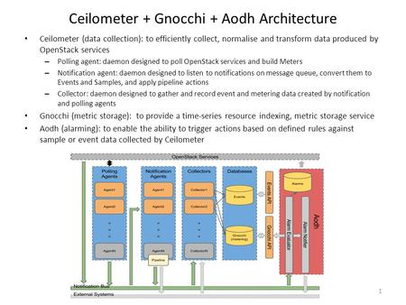 Ceilometer + Gnocchi + Aodh Architecture 1 Ceilometer (data collection): to efficiently collect, normalise and transform data produced by OpenStack services.