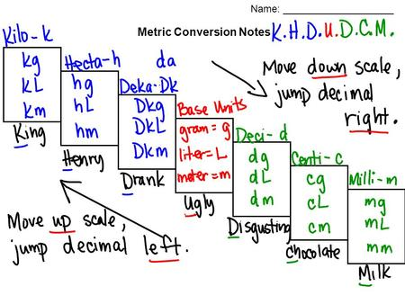 Metric Conversion Notes Name: ____________________.