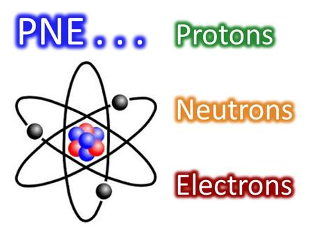 Proton A positively charged subatomic particle (found in the nucleus). A subatomic particle with no charge (found inside the nucleus). Neutron.