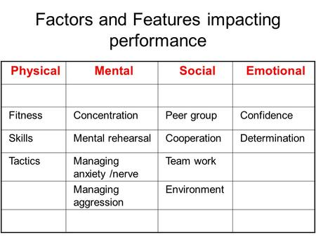 Factors and Features impacting performance PhysicalMentalSocialEmotional FitnessConcentrationPeer groupConfidence SkillsMental rehearsalCooperationDetermination.