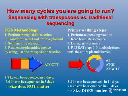 How many cycles you are going to run? Sequencing with transposons vs. traditional sequencing TGS Methodology 1. Perform transposition reaction 2. Transform,