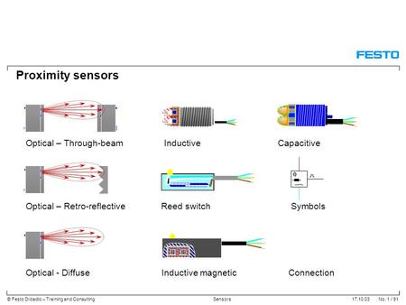 Proximity sensors Optical – Through-beam Inductive Capacitive