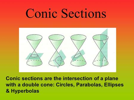 Conic Sections Conic sections are the intersection of a plane with a double cone: Circles, Parabolas, Ellipses & Hyperbolas.