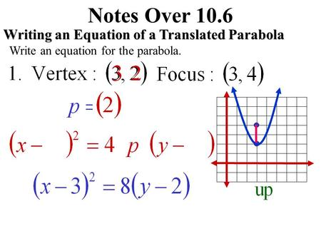 Notes Over 10.6 Writing an Equation of a Translated Parabola Write an equation for the parabola.