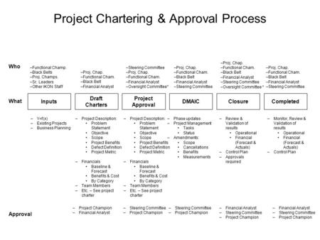 Project Chartering & Approval Process Inputs –Y=f(x) –Existing Projects –Business Planning Draft Charters –Project Description: Problem Statement Objective.