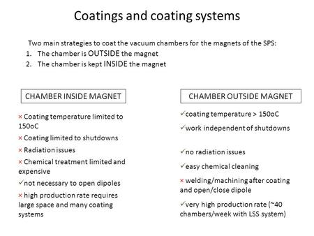 Coatings and coating systems Two main strategies to coat the vacuum chambers for the magnets of the SPS: 1.The chamber is OUTSIDE the magnet 2.The chamber.
