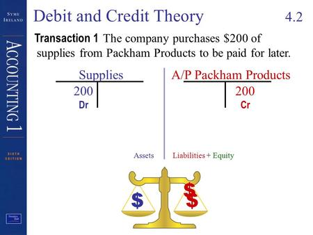 Debit and Credit Theory 4.2 200 Transaction 1 The company purchases $200 of supplies from Packham Products to be paid for later. Supplies AssetsLiabilities.