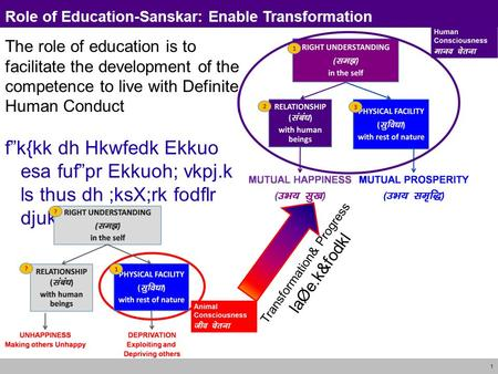 1 Role of Education-Sanskar: Enable Transformation The role of education is to facilitate the development of the competence to live with Definite Human.
