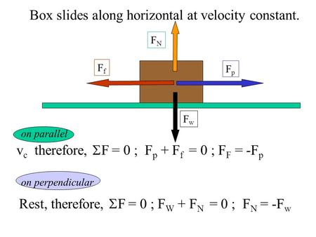 Box slides along horizontal at velocity constant. FfFf FpFp FwFw v c therefore,  F = 0 ; F p + F f = 0 ; F F = -F p Rest, therefore,  F = 0 ; F W +