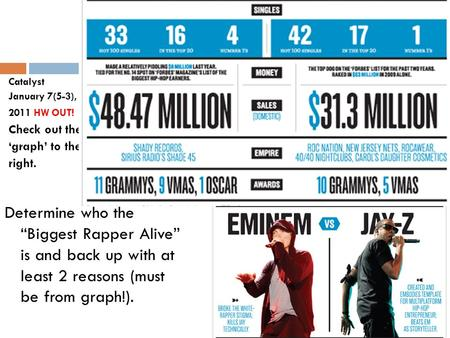 "Catalyst January 7(5-3), 2011 HW OUT! Check out the 'graph' to the right. Determine who the ""Biggest Rapper Alive"" is and back up with at least 2 reasons."