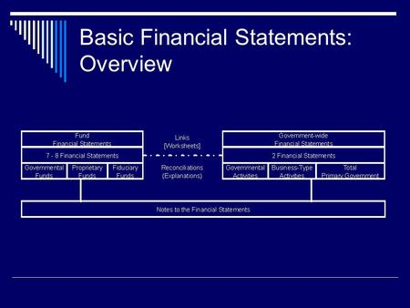 Basic Financial Statements: Overview. Principle 1: Accounting & Reporting Capabilities  Present fairly and with full disclosure funds and activities.