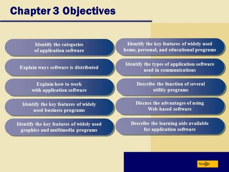 Chapter 3 Objectives Identify the categories of application software Explain ways software is distributed Explain how to work with application software.