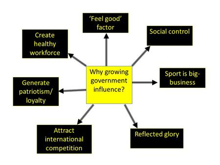 Why growing government influence? Create healthy workforce 'Feel good' factor Generate patriotism/ loyalty Social control Sport is big- business Reflected.