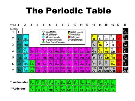 The Periodic Table. Why is the Periodic Table important? The periodic table is the most useful tool to a chemist. It organizes lots of information about.