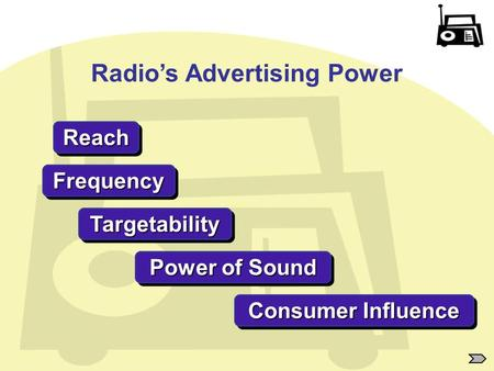 Radio's Advertising Power ReachReach FrequencyFrequency TargetabilityTargetability Consumer Influence Power of Sound.