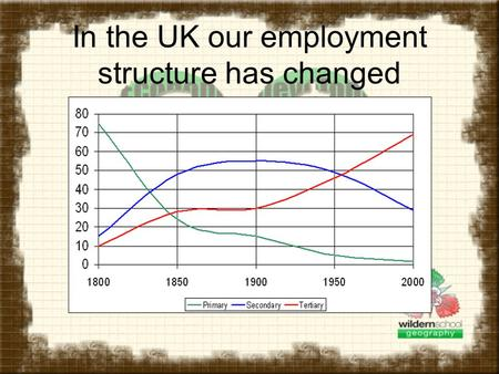 In the UK our employment structure has changed. A brief diversion! This is what happened to the British population Birth rate and death rate high, low.