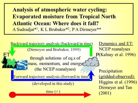 Dynamics and ET: NCEP reanalyses (Kalnay et al. 1996) Precipitation (gridded-observed): Higgins et al. (1996) Dirmeyer and Tan (2001) P ET (Dirmeyer and.