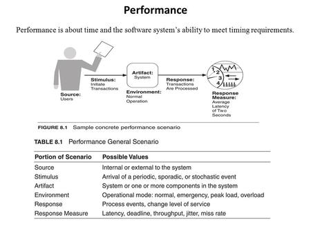 Performance Performance is about time and the software system's ability to meet timing requirements.