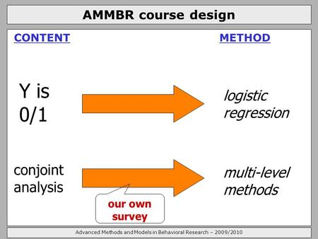 Advanced Methods and Models in Behavioral Research – 2009/2010 AMMBR course design CONTENT METHOD Y is 0/1 conjoint analysis logistic regression multi-level.