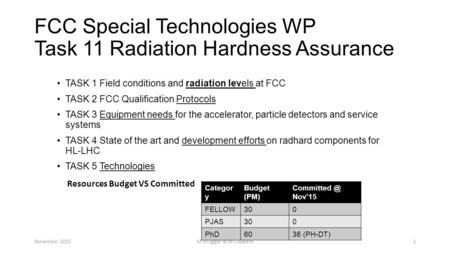 FCC Special Technologies WP Task 11 Radiation Hardness Assurance TASK 1 Field conditions and radiation levels at FCC TASK 2 FCC Qualification Protocols.
