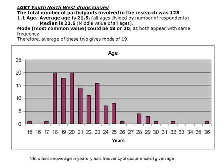 LGBT Youth North West drugs survey The total number of participants involved in the research was 128 1.1 Age. Average age is 21.5. (all ages divided by.