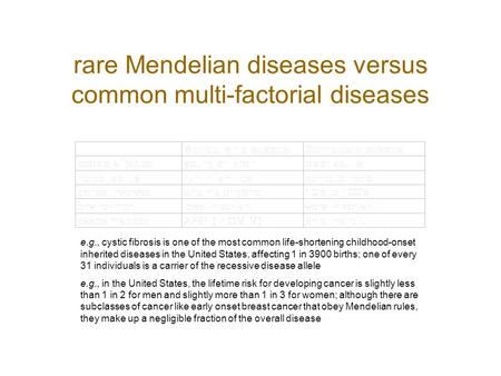 Rare Mendelian diseases versus common multi-factorial diseases e.g., cystic fibrosis is one of the most common life-shortening childhood-onset inherited.