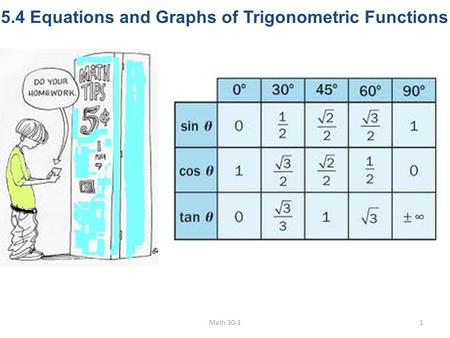 5.4 Equations and Graphs of Trigonometric Functions Math 30-11.