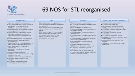 69 NOS for STL reorganised ©www.inclusivelearningnorth.co.uk1 Teaching Assistants STL1 Provide support for learning activities STL6 Support literacy and.