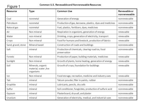 Common U.S. Renewable and Nonrenewable Resources ResourceTypeCommon UseRenewable or nonrenewable CoalnonmetalGeneration of energynonrenewable PetroleumnonmetalProduction.