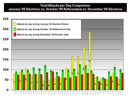 Total Attacks per Day Comparison January '05 Elections vs. October '05 Referendum vs. December '05 Elections Attacks by day during January '05 Election.