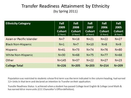 Ethnicity CategoryFall 2009 Cohort (2 Years) Fall 2008 Cohort (3 Years) Fall 2007 Cohort (4 Years) Fall 2006 Cohort (5 Years) Fall 2005 Cohort (6 Years)