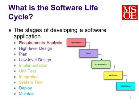 1 What is the Software Life Cycle? The stages of developing a software application Requirements Analysis High-level Design Plan Low-level Design Implementation.