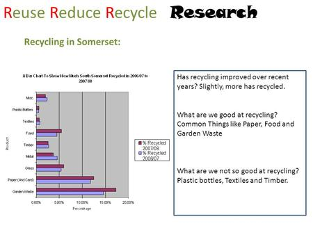 Reuse Reduce Recycle Research Recycling in Somerset: Has recycling improved over recent years? Slightly, more has recycled. What are we good at recycling?