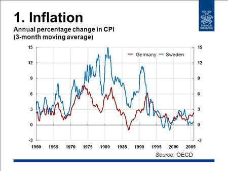 1. Inflation Annual percentage change in CPI (3-month moving average) Source: OECD GermanySweden.