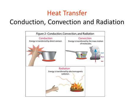 Heat Transfer Conduction, Convection and Radiation.